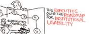 Read HFI's white paper  in which Dr Eric Schaffer lists what every CEO needs to know about UX