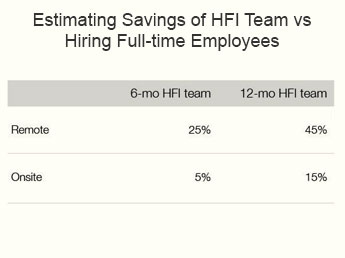 HFI's staff augmentation solutions offer great savings in comparision to hiring full-time employees