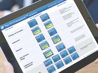 Tablet - Human Factors International offers The HFI Framework, a proven user-centered design methodology.