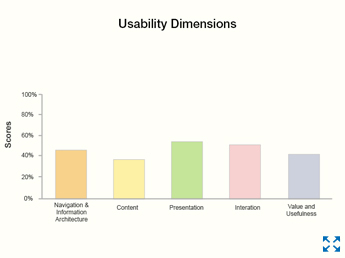 HFI's scorecard evaluates your design on the basis of five UX dimensions