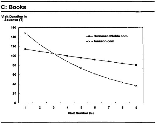 barnes noble vs amazon com fought So one option would be to fight back and try to drive the entrant out of the   where amazon entered the market for online book retailing versus barnes and  noble  well, increasingly the online market started growing and barnes &  noble and.