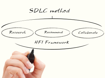 The HFI Framework fits easily within your existing software development life-cycle (SDLC) methods